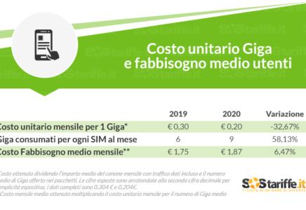Telefonia mobile: aumenta il fabbisogno del traffico dati, ma i costi diminuiscono