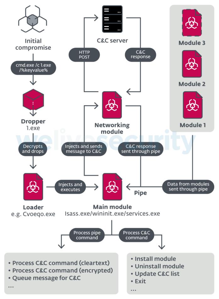 """I ricercatori di Eset, leader globale nel mercato della cybersecurity, hanno individuato ModPipe, un malware a struttura modulare che dà agli hacker che lo utilizzano l'accesso a informazioni sensibili archiviate in dispositivi supportati da ORACLE MICROS Restaurant Enterprise Series (RES) 3700 POS (point-of-sale) – una suite di software gestionale usata da centinaia di migliaia di bar, ristoranti, alberghi e altre strutture ricettive in tutto il mondo. La maggior parte degli obiettivi identificati è situata dagli Stati Uniti. A rendere particolare questo malware sono i moduli scaricabili e le caratteristiche, in quanto contiene un algoritmo personalizzato per sottrarre le password del database RES 3700 POS, decriptandole dai valori del registro di Windows. Questo dimostra l'approfondita conoscenza che gli autori del malware hanno del software attaccato, che gli consente di scegliere questo metodo sofisticato invece di raccogliere i dati attraverso un approccio più semplice ma """"più forte"""", come il keylogging. Le credenziali così estratte consentono ai criminali informatici di ModPipe di accedere ai contenuti del database, incluse varie definizioni e configurazioni, tabelle di stato e informazioni sulle transazioni POS. """"Tuttavia, sulla base della documentazione di RES 3700 POS, gli hacker non dovrebbero essere in grado di accedere alla maggior parte delle informazioni sensibili, come il numero della carta di credito e la data di scadenza, che sono protette dalla crittografia. L'unico dato del cliente memorizzato in chiaro e dunque a loro disposizione dovrebbe essere il nome del proprietario della carta"""" avverte Martin Smolár, il ricercatore di ESET che ha scoperto ModPipe. """"Probabilmente le parti più interessanti di ModPipe sono i suoi moduli scaricabili. Siamo a conoscenza della loro esistenza dalla fine del 2019, quando abbiamo scoperto il malware e abbiamo analizzato i suoi componenti base"""" spiega Smolár. I moduli scaricabili sono: · GetMicInfo prende di mira i d"""