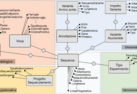 ViruSurf un motore di ricerca svela come cambia il genoma del virus responsabile della pandemia