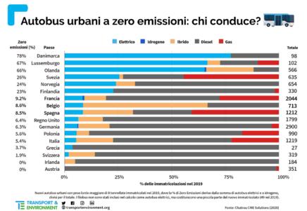Bus elettrici, nuovo studio europeo: l'Italia investe ancora troppo in combustibili fossili