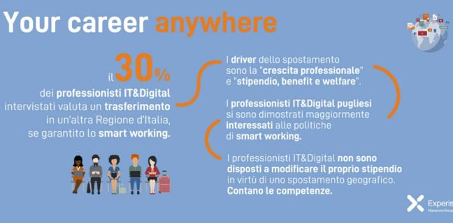 """Ricerca Experis """"Your career anywhere"""" sui temi dello smart working e della propensione alla mobilità dei professionisti IT&Digital"""