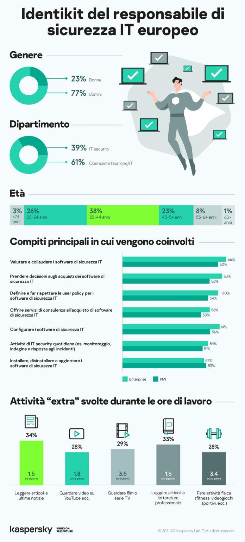 Kaspersky: il 78% dei dipendenti europei in ambito IT security si dedica ad attività ricreative durante l'orario di lavoro
