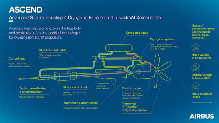 Airbus aumenta i test sulla tecnologia