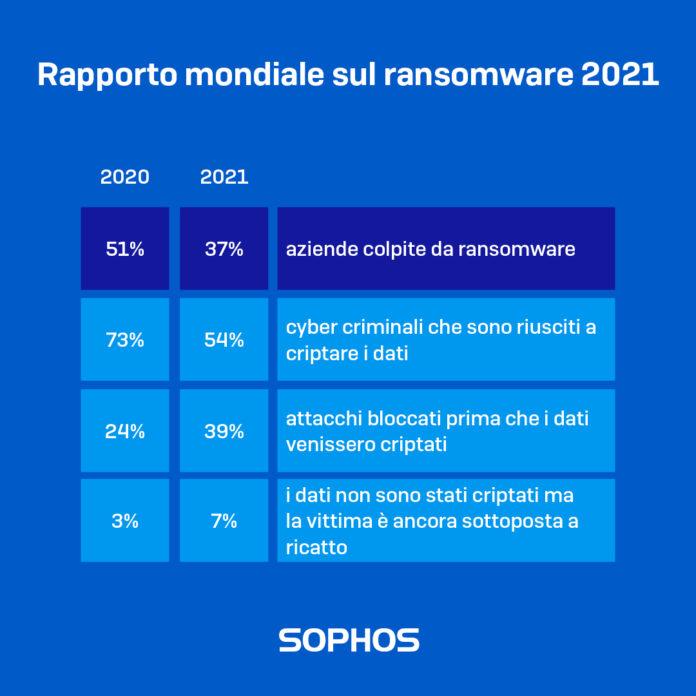 Nuova ricerca Sophos analizza il fenomeno ransomware