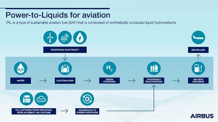 Airbus si unisce al consorzio canadese SAF+ per accelerare lo sviluppo di una nuova tecnologia di Sustainable Aviation Fuel
